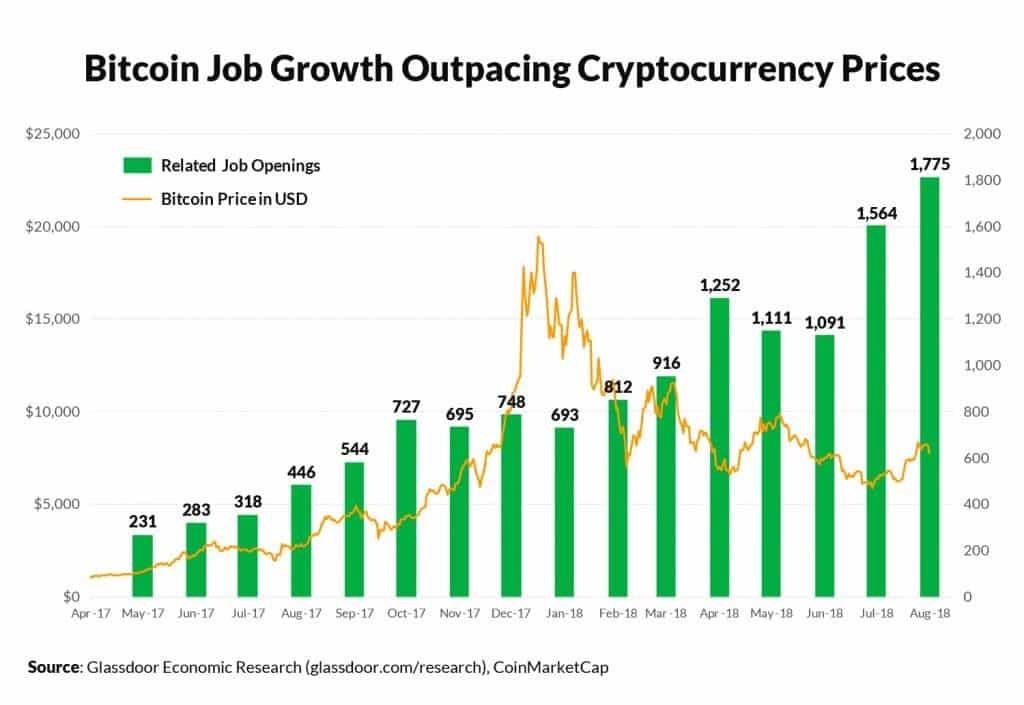 Bitcoin's job growth